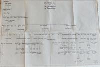 MacMillans of Carsphaim Family Tree