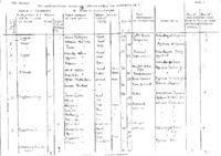 Census 1861